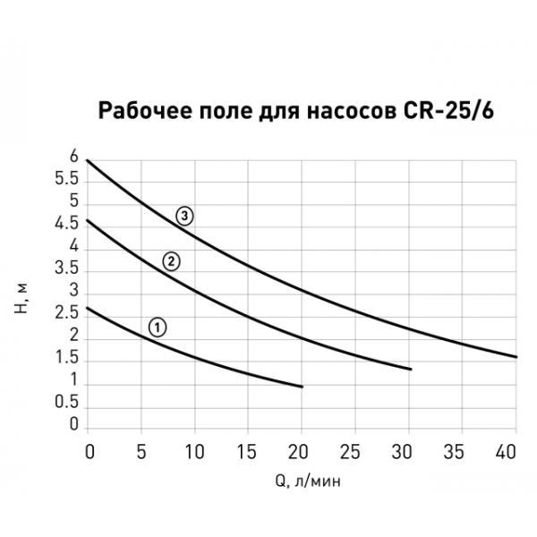 Насос циркуляционный Oasis, 25/6 180 мм